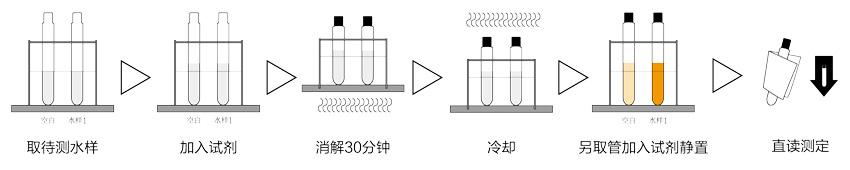TR-1800打印型總氮快速測定儀檢測步驟